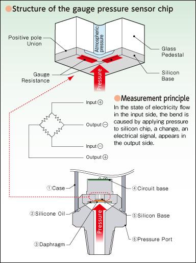 structural schematics for pressure sensors valcom co ltd. Black Bedroom Furniture Sets. Home Design Ideas